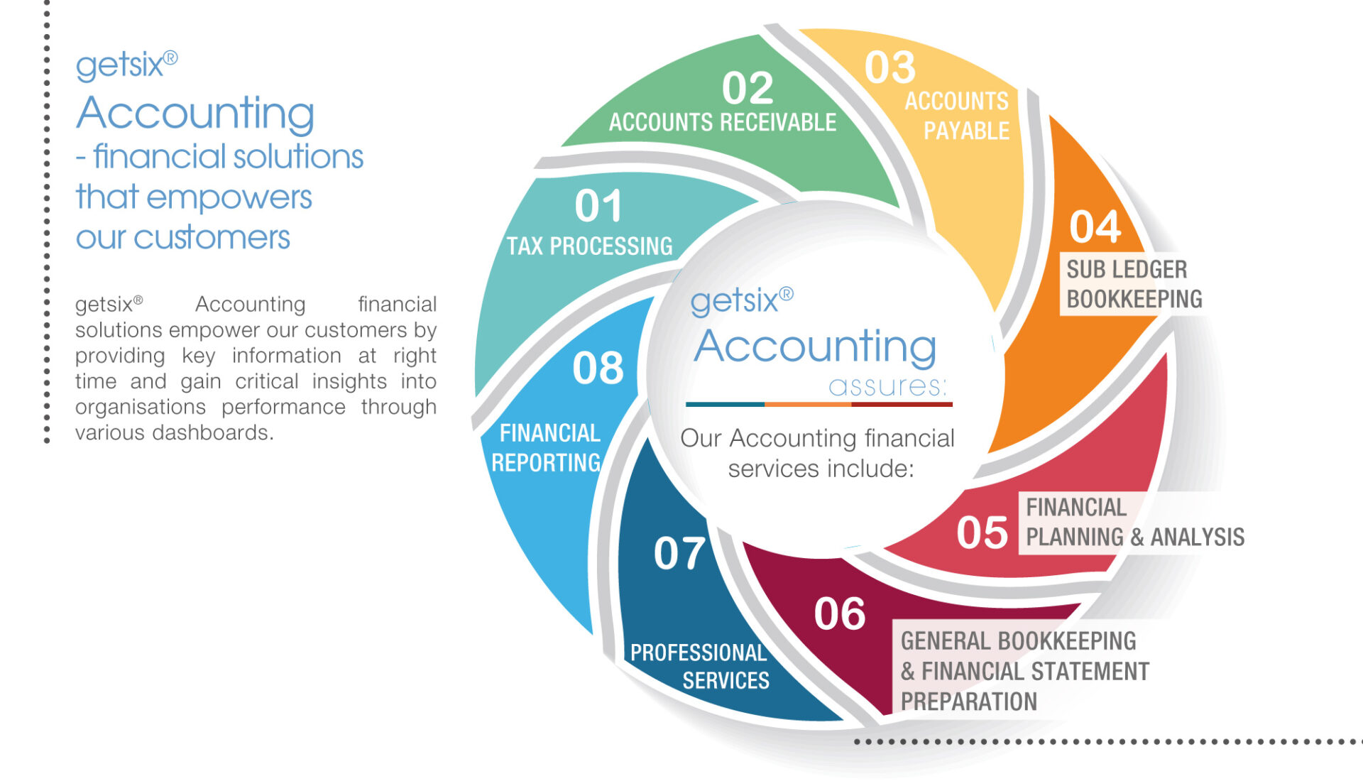 accounting and finance functions in an