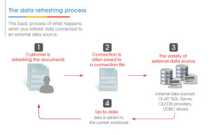 The-data-refreshing-process