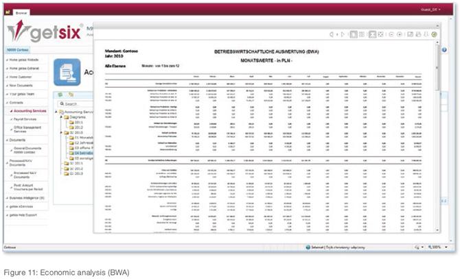 customer extranet statistics