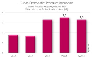 Gross Domestic Product increase