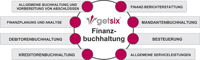 Finanz- und Rechnungswesen Dienstleistungen in Polen